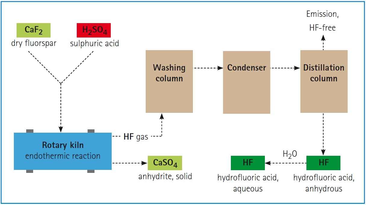 Eurofluor: production of Hydrofluoric Acid (HF)